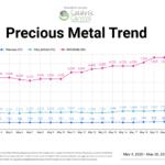Prices for Scrap Hyundai & Kia Catalytic Converters