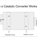 How Do Catalytic Converters Work?